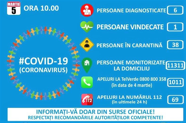 Criza coronavirusului. 38 de persoane, în carantină, 11.311 de