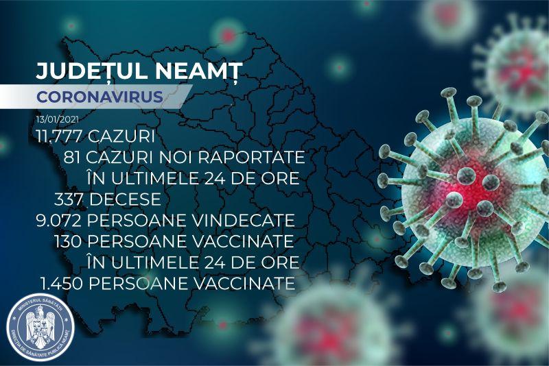 Neamț: rata de infectare cu coronavirus este în creștere. Unde