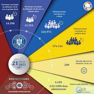 Campania de vaccinare anti-COVID in Romania: 27.944 de persoane i